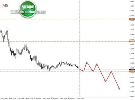 вход по евро