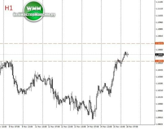 евро курс