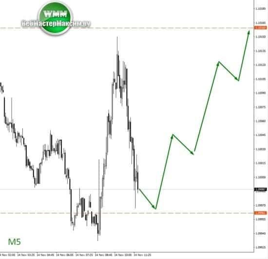 Евро график