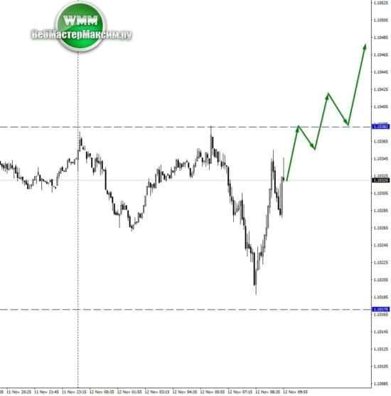 М5 график евро