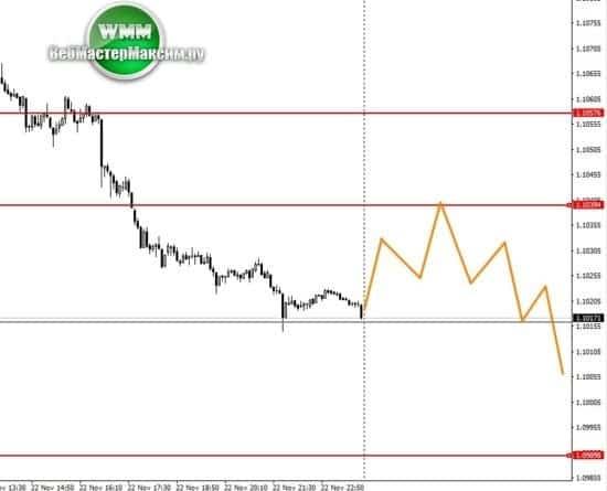 прогнозируем евро