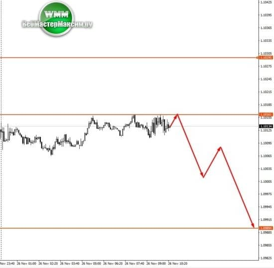 прогнозы евро