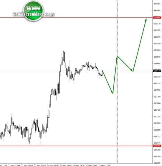 делаем прогноз доллара