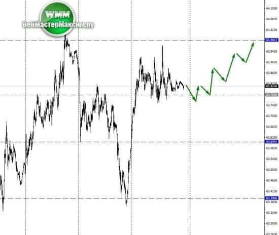 Новый прогноз доллар