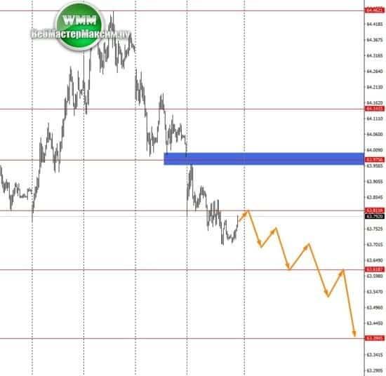 аналитика по USD