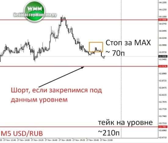Доллар рубль прогноз
