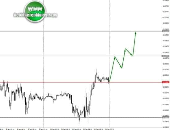 прогноз пары евро
