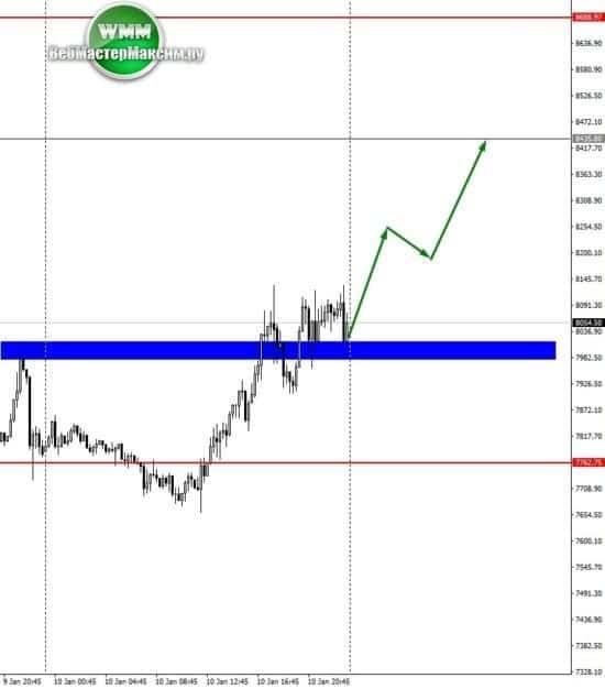 биткоин график прогноз