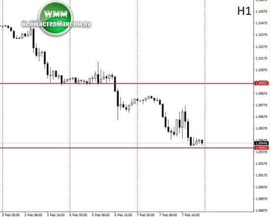 курс евро неделя