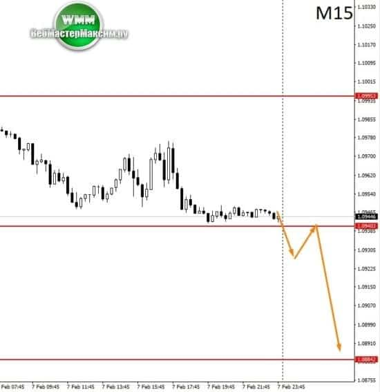 аналитика евро