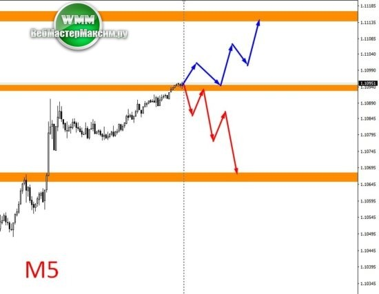 доллар евро