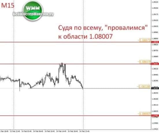 прогноз евро график
