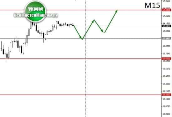аналитика доллара