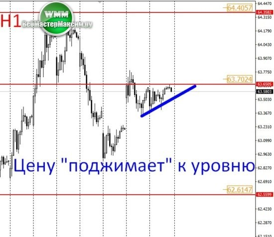 прогноз доллара онлайн