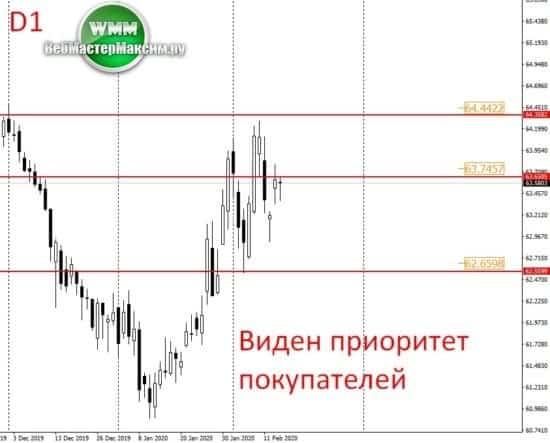 курс доллара рф прогноз