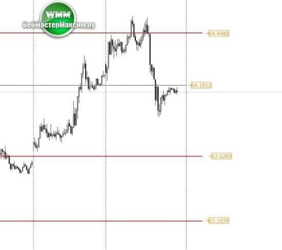 прогноз доллара график