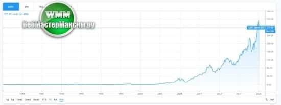 акции apple цена