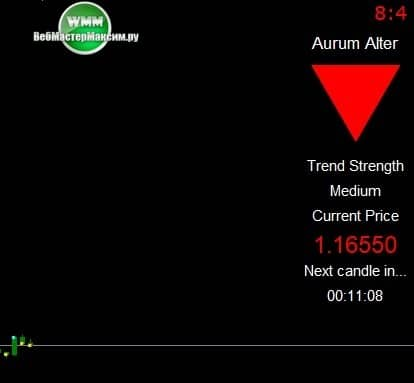 тренд по стратегии Arum