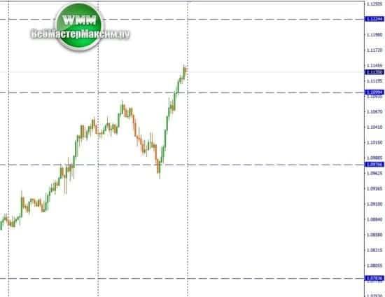 аналитика курса евро