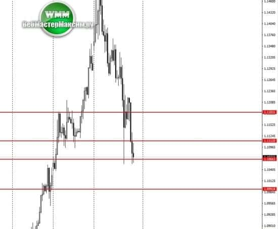 евро курс прогноз