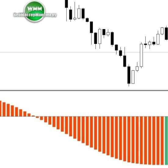 индикатор KForex