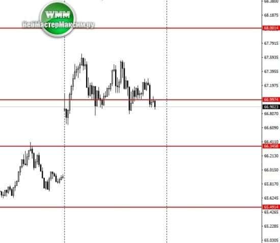 доллары прогноз курса