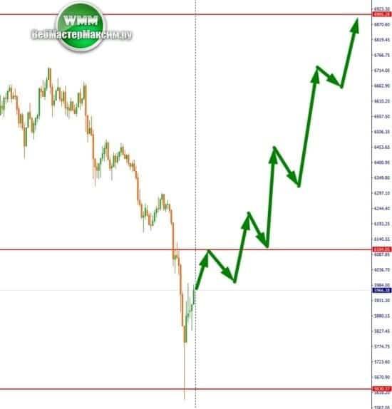 анализируем биткоин