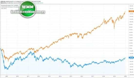 дивидендные акции сша