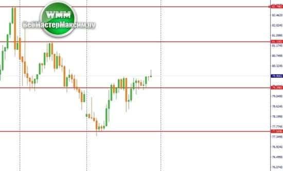 прогнозы по доллару