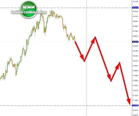 доллар неделя прогноз