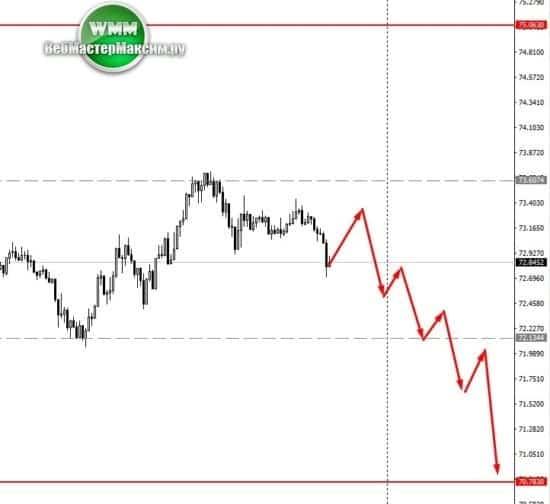курс доллара наделя