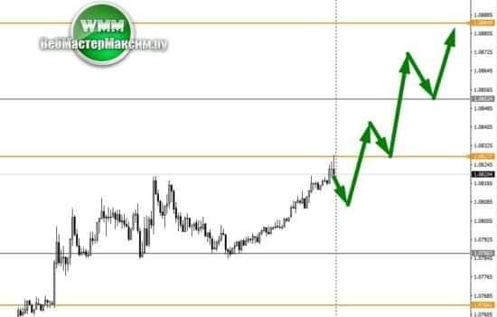 прогноз курса евро таблица