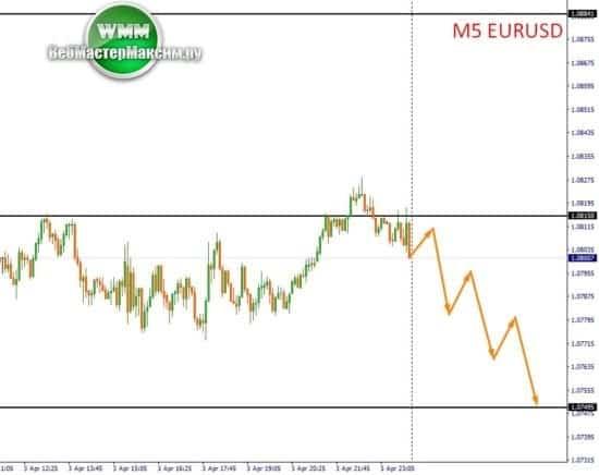 доллар прогноз онлайн