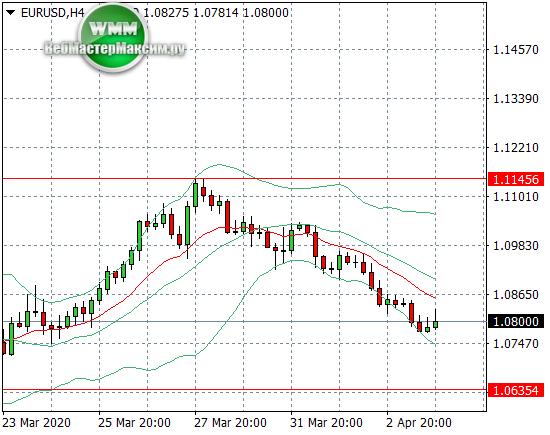 Евро Доллар прогноз на неделю - 06.04.2020 - 10.04.2020.