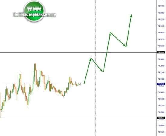 курс доллар