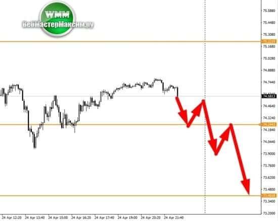 курс доллара цб прогноз