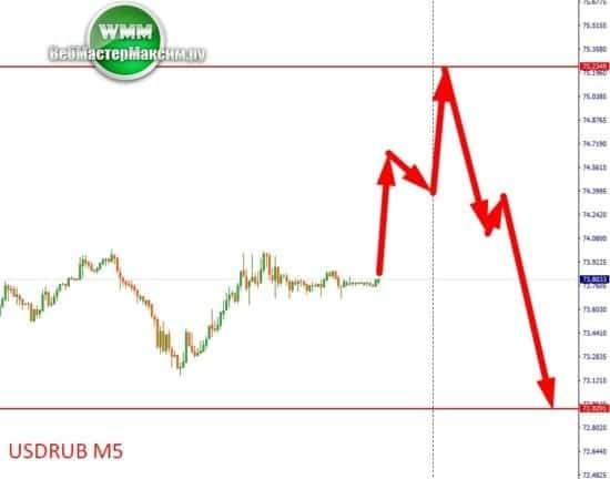 аналитика доллар