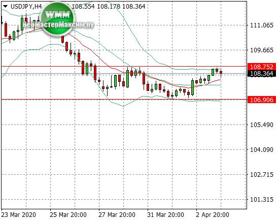Доллар/Йена (USDJPY) прогноз на неделю 06.04.2020 - 10.04.2020