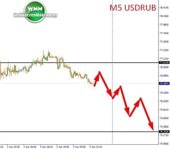 прогнозы доллара