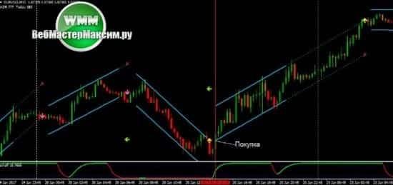 стратегия форекс Linear