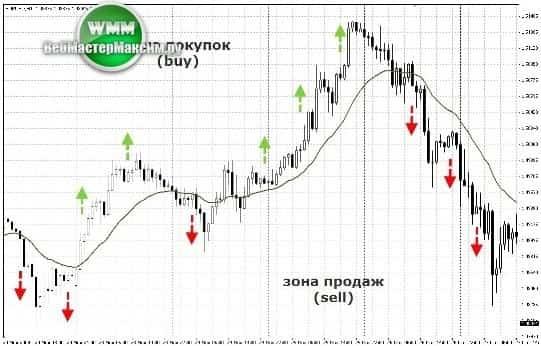 торговая система Selective Trend