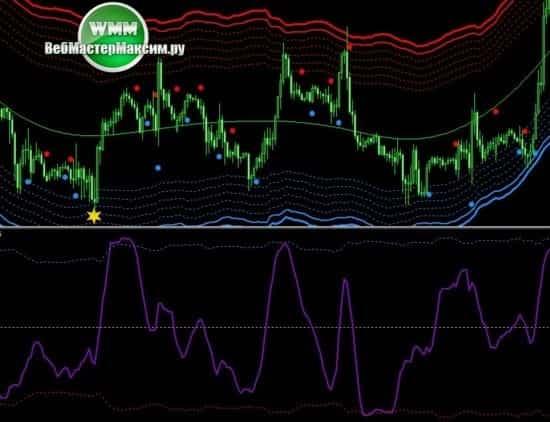 торговая система Forex Line Tradfing