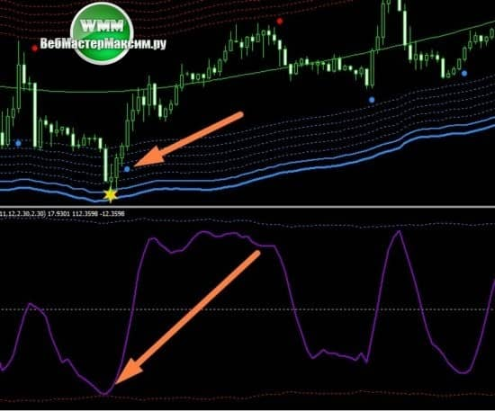 стратегия торговли Fforex Line