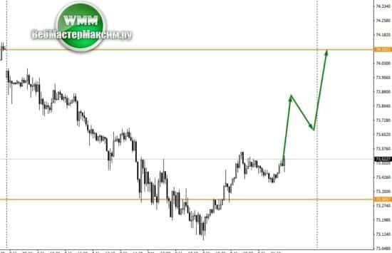 доллар прогноз на неделю 2