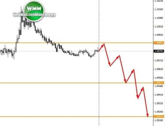Eurusd прогноз валюты