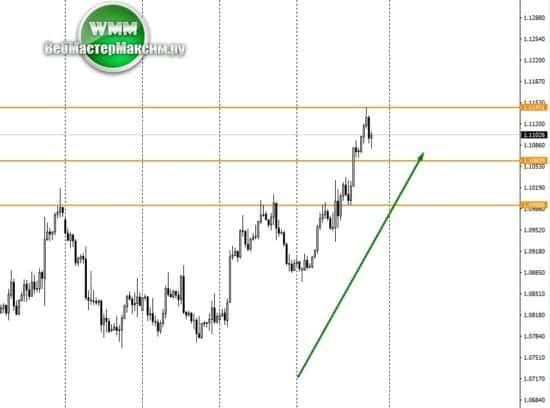 евро доллар 1