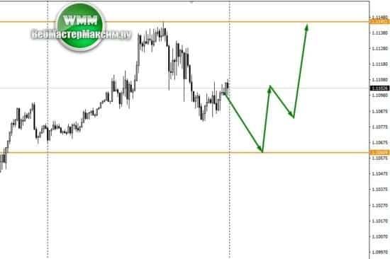 евро доллар М15