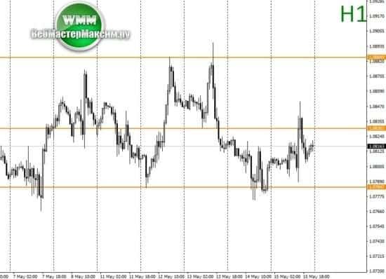 евро доллар на часовом