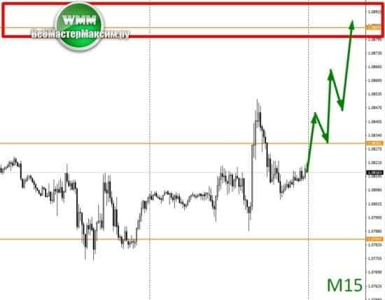 евро доллар на М15