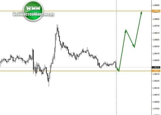 неделя прогноз евро